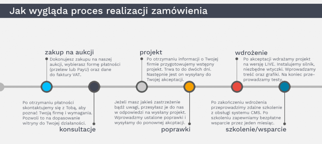 proces realizacji tworzenia strony